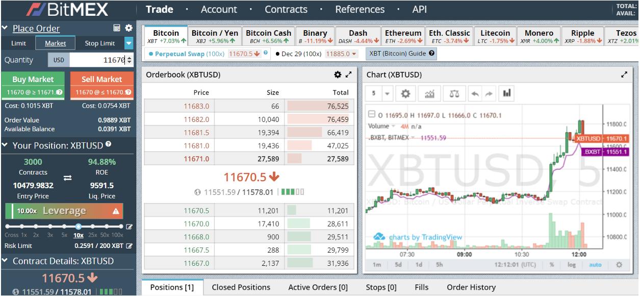 BITMEX - dźwignia na bitcoinie